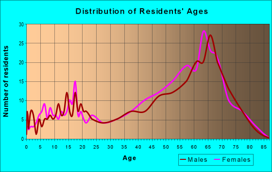 Age and Sex of Residents in zip code 28449