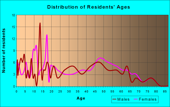 Age and Sex of Residents in zip code 28452