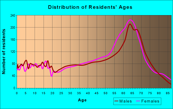 Age and Sex of Residents in zip code 28461