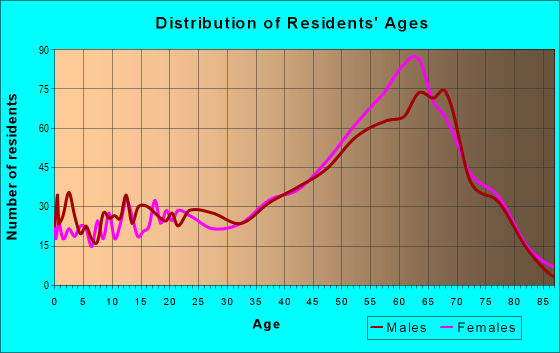 Age and Sex of Residents in zip code 28465