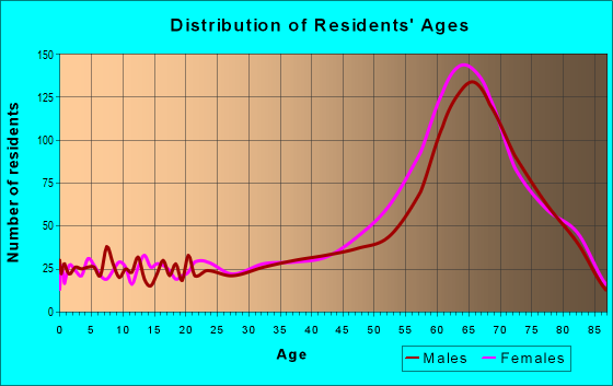 Age and Sex of Residents in zip code 28467
