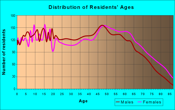 Age and Sex of Residents in zip code 28472