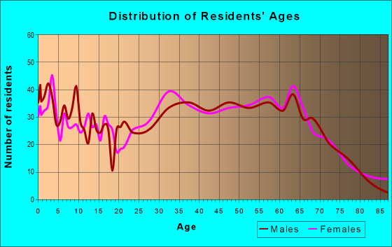 Age and Sex of Residents in zip code 28479