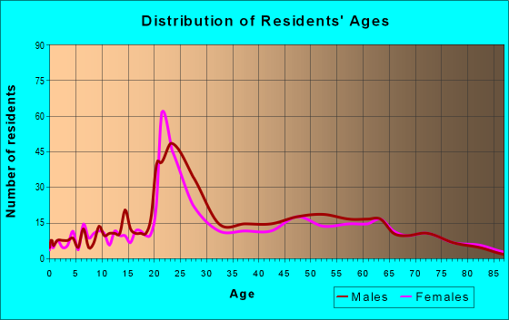 Age and Sex of Residents in zip code 28480