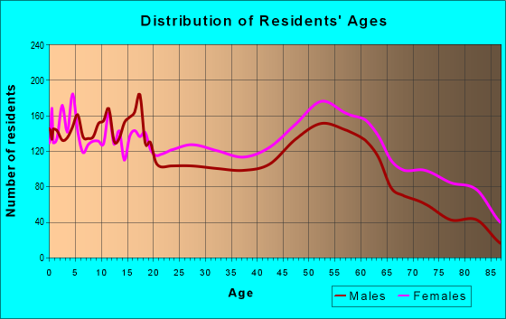 Age and Sex of Residents in zip code 28501