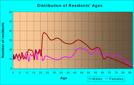 Age and Sex of Residents in zip code 28515
