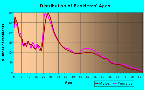 Age and Sex of Residents in zip code 28532