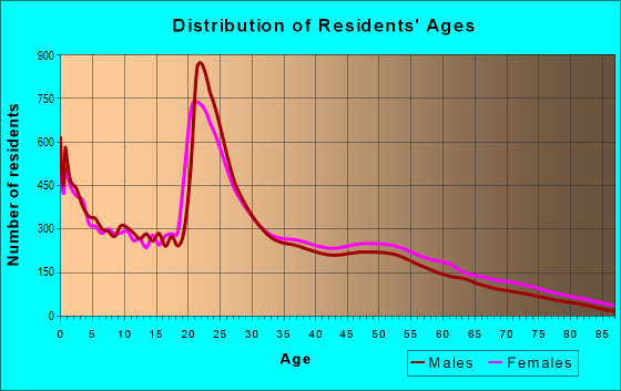 Age and Sex of Residents in zip code 28546
