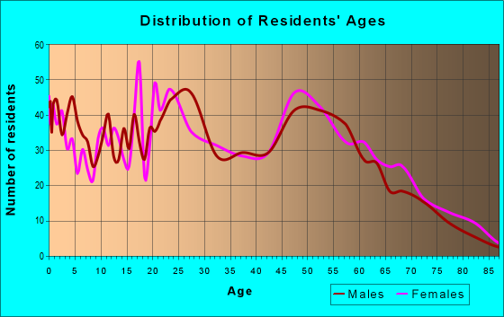 Age and Sex of Residents in zip code 28555