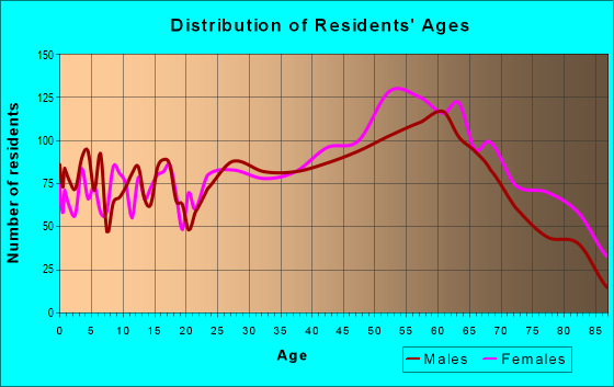 Age and Sex of Residents in zip code 28557