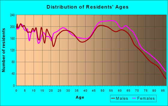 Age and Sex of Residents in zip code 28560