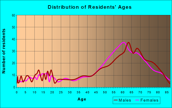 Age and Sex of Residents in zip code 28571