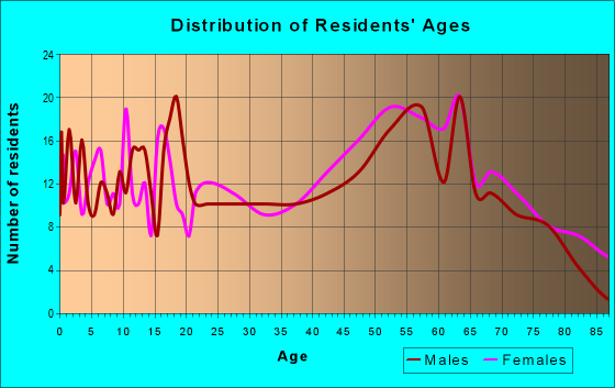 Age and Sex of Residents in zip code 28573