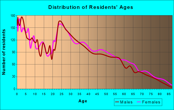 Age and Sex of Residents in zip code 28574