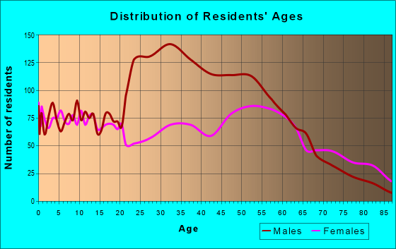 Age and Sex of Residents in zip code 28580