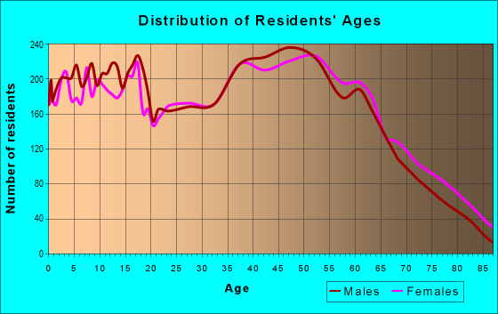 Age and Sex of Residents in zip code 28602