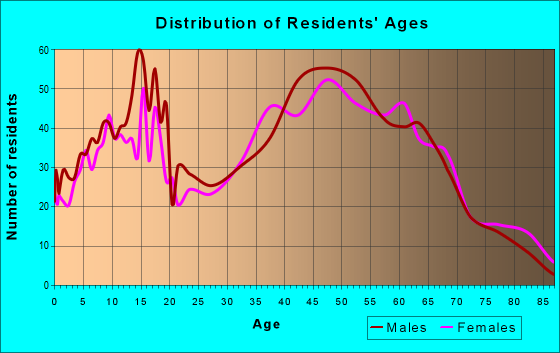 Age and Sex of Residents in zip code 28609
