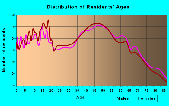 Age and Sex of Residents in zip code 28612