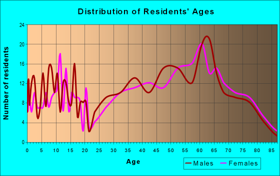 Age and Sex of Residents in zip code 28615