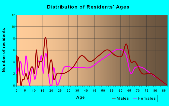 Age and Sex of Residents in zip code 28631