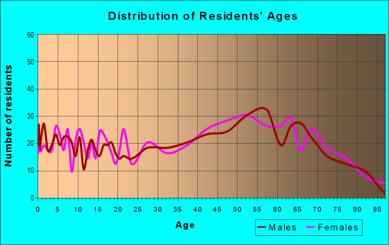 Age and Sex of Residents in zip code 28643