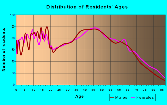 Age and Sex of Residents in zip code 28650