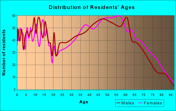 Age and Sex of Residents in zip code 28651