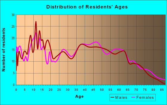 Age and Sex of Residents in zip code 28660