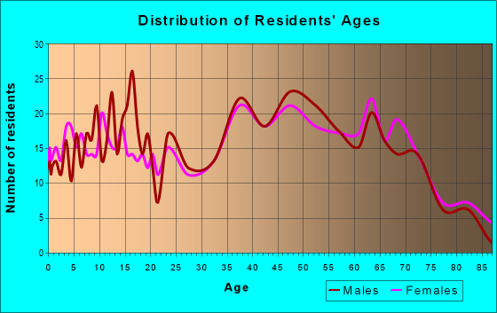 Age and Sex of Residents in zip code 28670