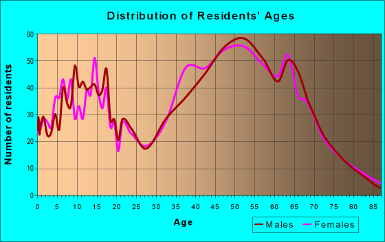 Age and Sex of Residents in zip code 28673