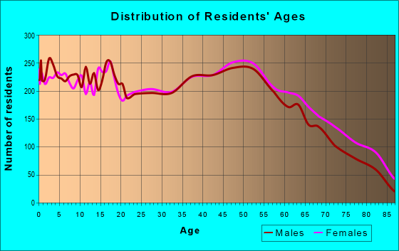 Age and Sex of Residents in zip code 28677