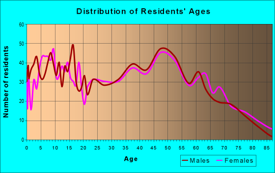 Age and Sex of Residents in zip code 28678