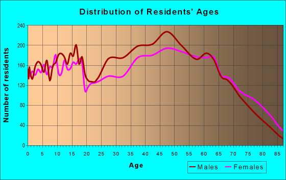 Age and Sex of Residents in zip code 28681