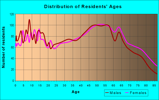Age and Sex of Residents in zip code 28697