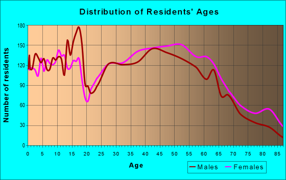 Age and Sex of Residents in zip code 28704
