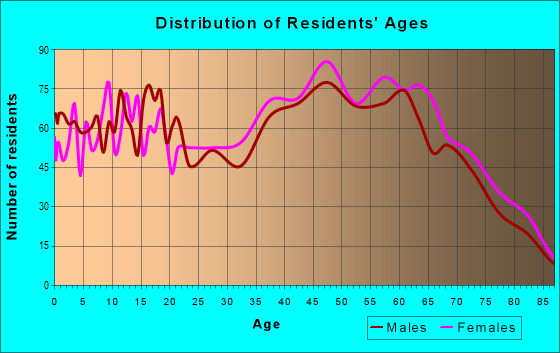 Age and Sex of Residents in zip code 28721