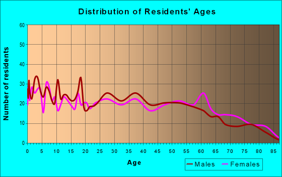 Age and Sex of Residents in zip code 28726