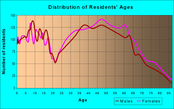 Age and Sex of Residents in zip code 28732