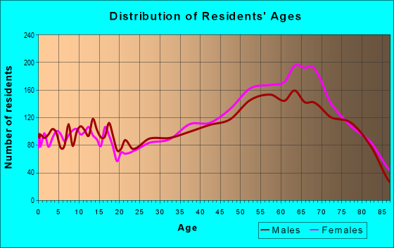 Age and Sex of Residents in zip code 28739