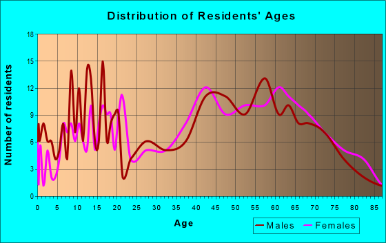 Age and Sex of Residents in zip code 28740