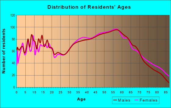 Age and Sex of Residents in zip code 28753