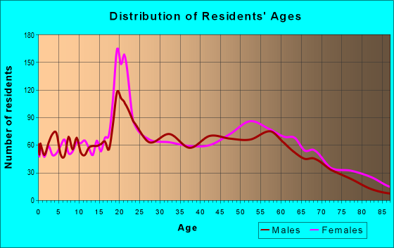 Age and Sex of Residents in zip code 28778