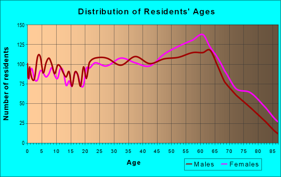 Age and Sex of Residents in zip code 28779