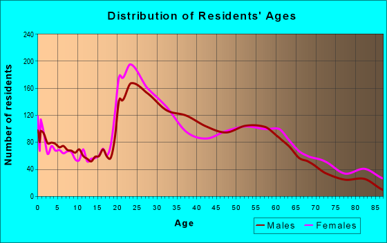 Age and Sex of Residents in zip code 28801