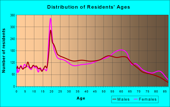 Age and Sex of Residents in zip code 28804