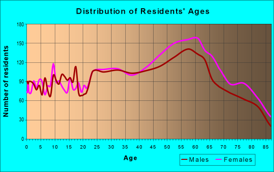 Age and Sex of Residents in zip code 28805
