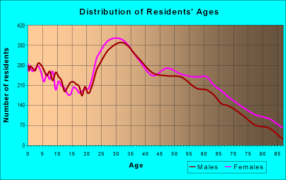 Age and Sex of Residents in zip code 28806