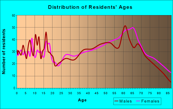 Age and Sex of Residents in zip code 28901