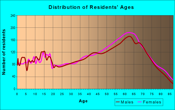 Age and Sex of Residents in zip code 28906