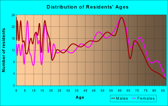 Age and Sex of Residents in zip code 29009